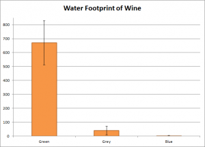 Water Footprint of Wine Chart