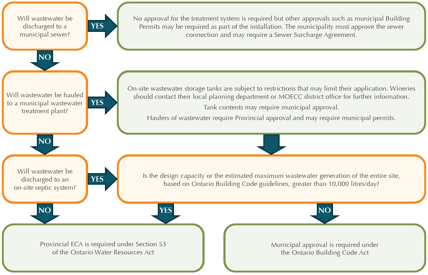 flowchart-approvals-1