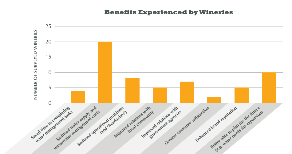 Benefits Experienced by Wineries